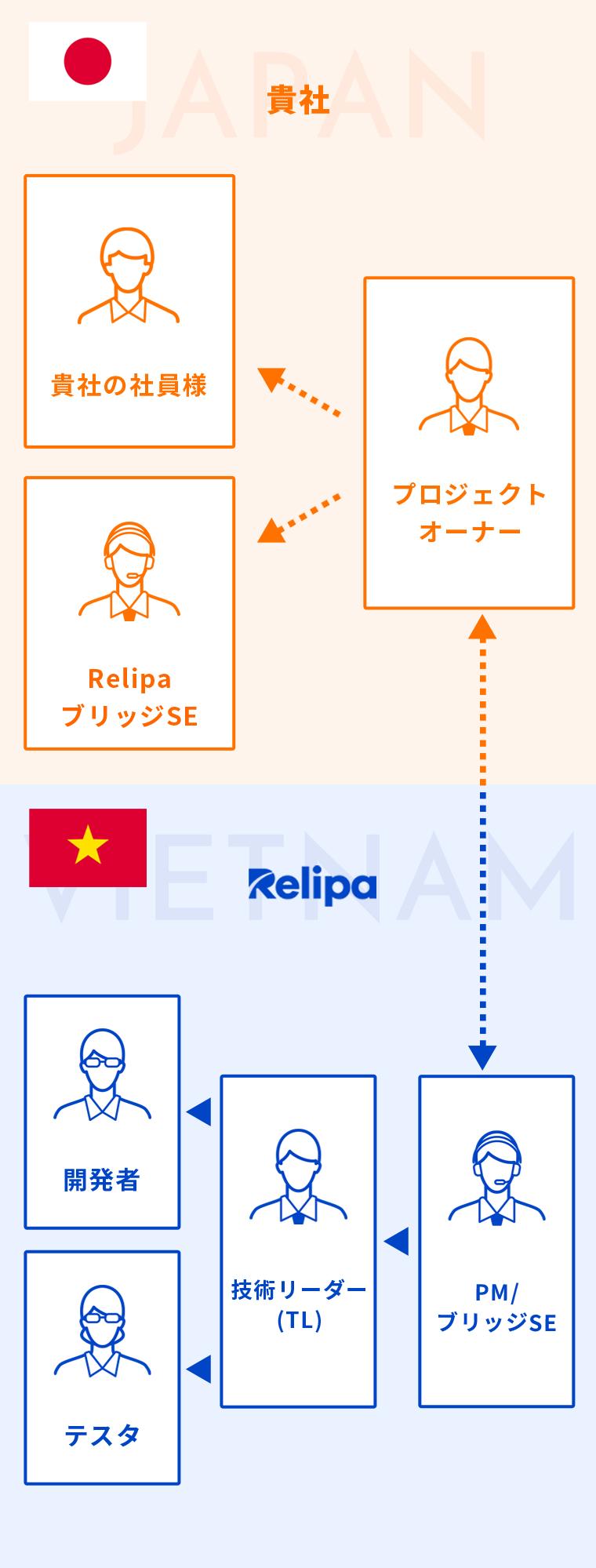RELIPAのブリッジSEがお客様先に常駐する場合の図
